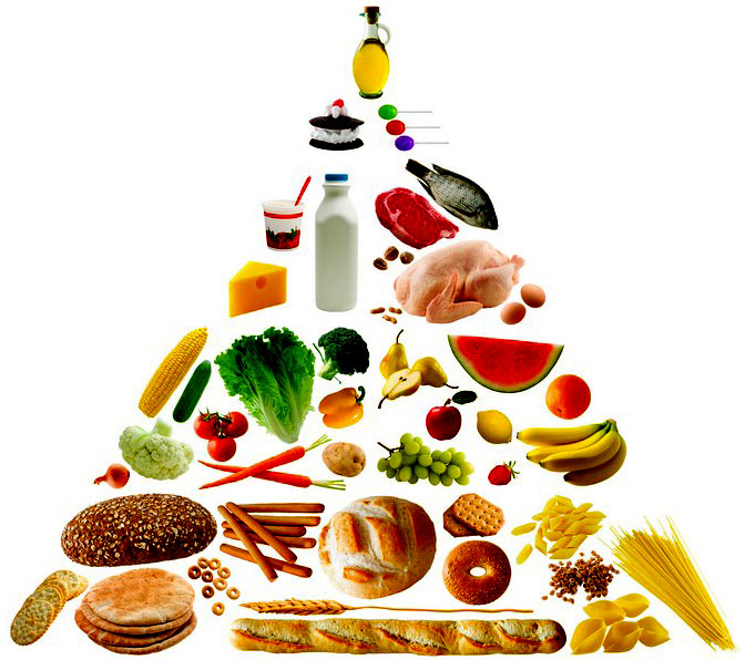 food pyramid. Nutritional Food Pyramid